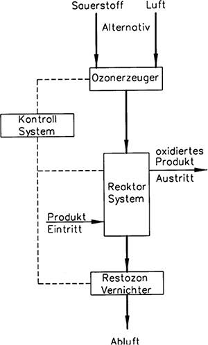 Cetec Equipment Gmbh Chemie Anlagenbau Ozon Prozesstechnik